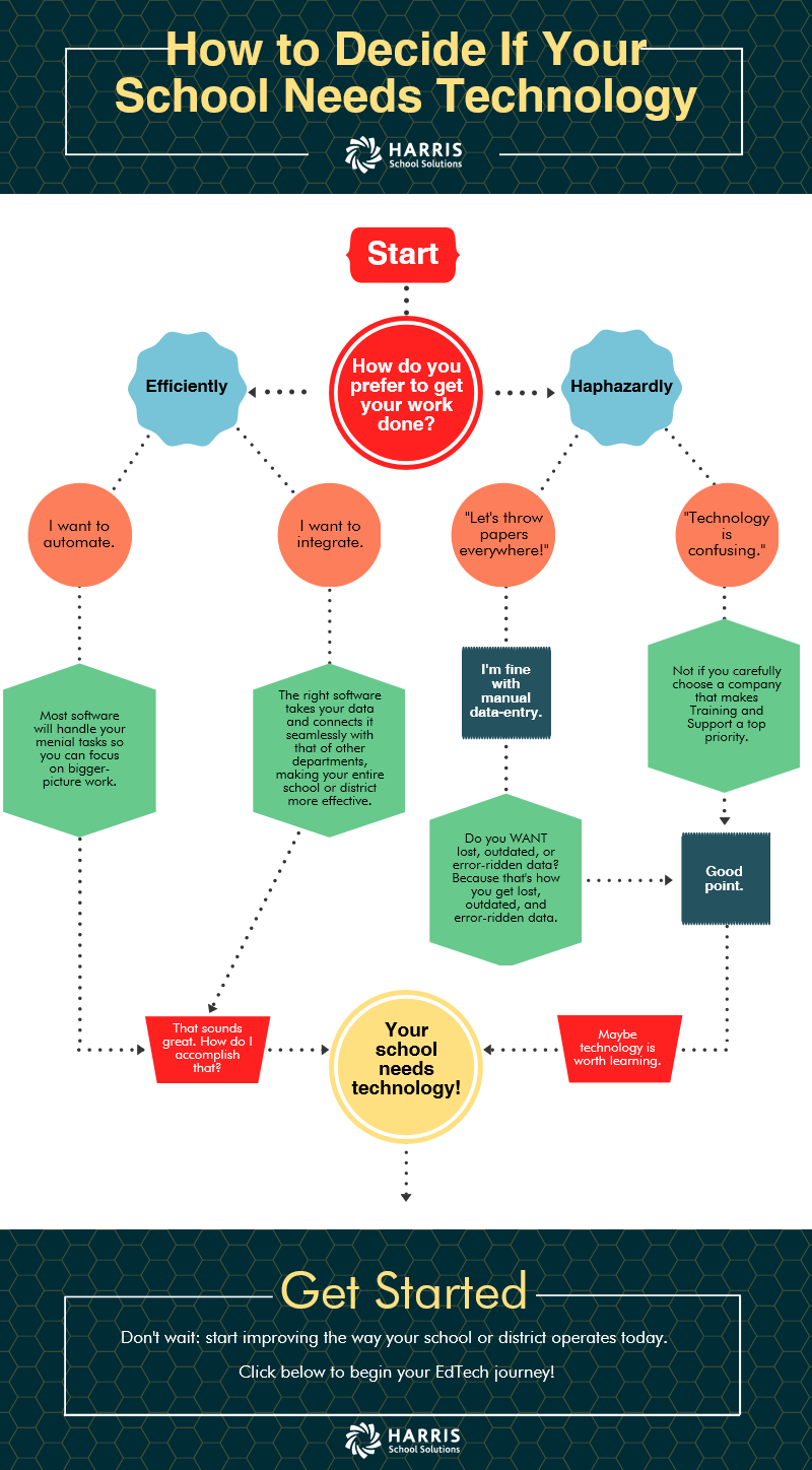A flowchart for determining if your school could benefit from technology.