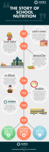 timeline of School Nutrition in America