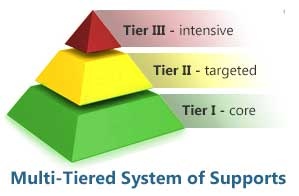 pyramid showing tiers of MTSS.