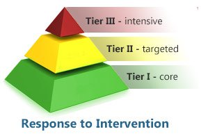 Pyramid showing RTI tiers for response to intervention